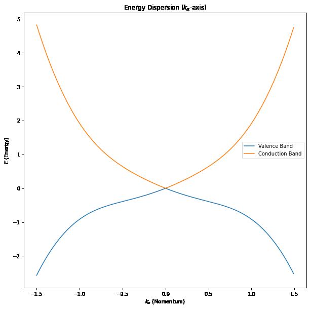 Graphene Research –image