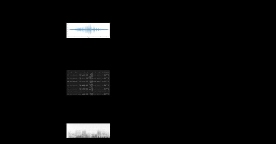 Analyzing Bird Audio –image