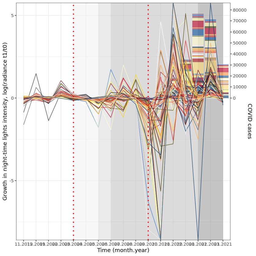 [R] Visualise panel data  –image
