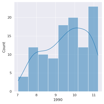 Proximate sources of growth (K/Y, H/L, TFP)) –image