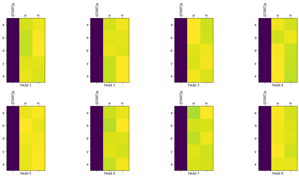 TensorFlow Transformer Model –image