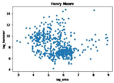Area Analysis –image