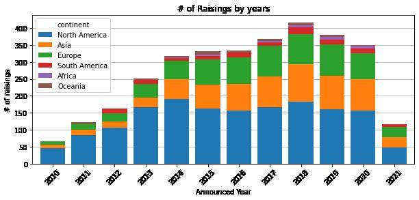 Exploring Crunchbase EdTech funding rounds data –image