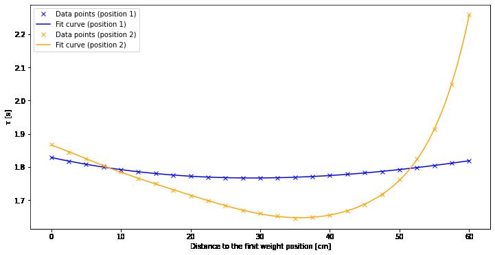 Auswertung PEN - Duplicate –image