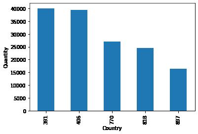 Data Analytics Assignment 4 –image