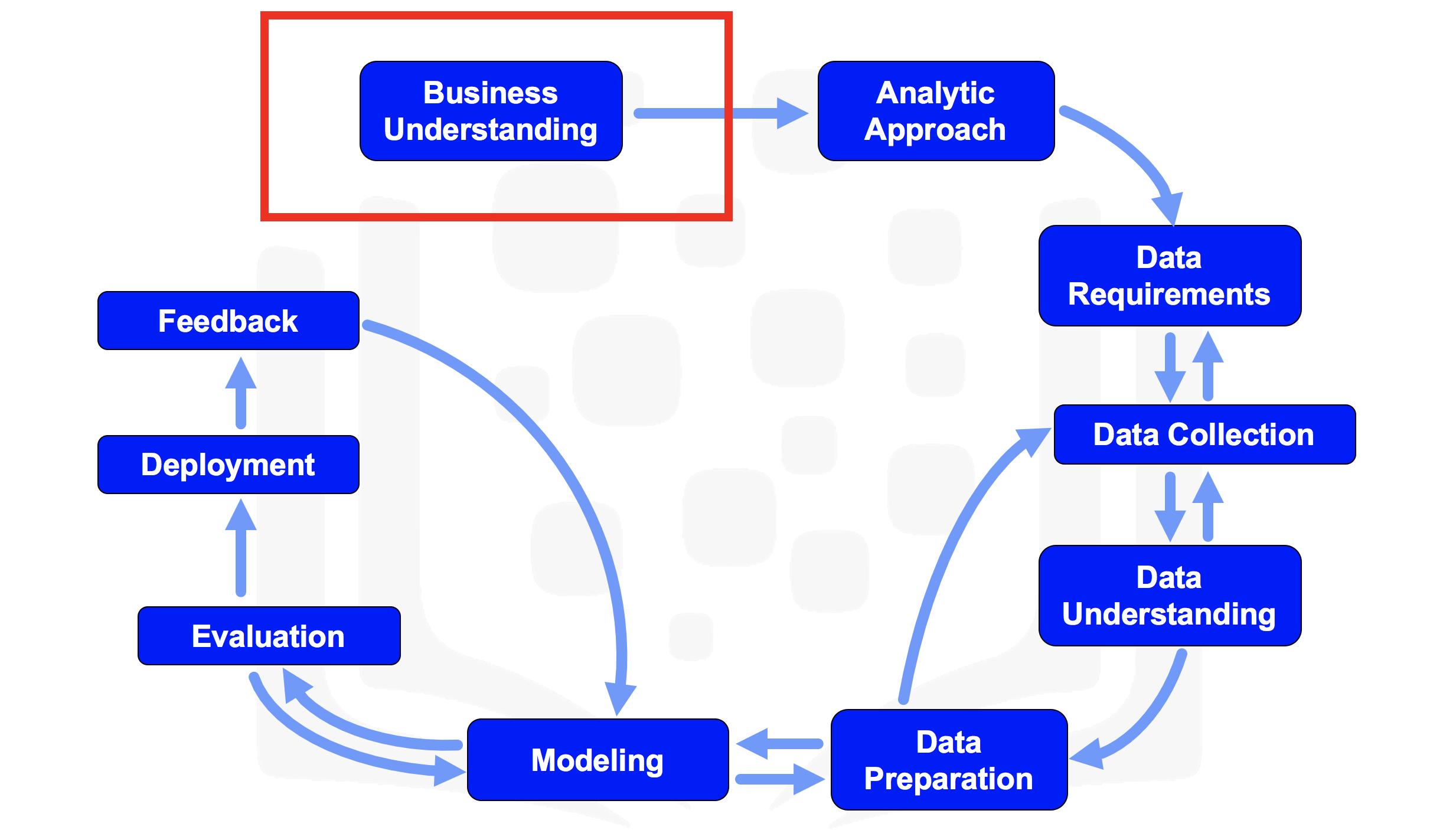 DS Methodology (IBM DS) –image