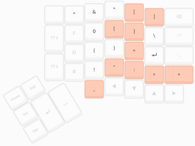 diagram of right-hand key assignments on an ergodox keyboard