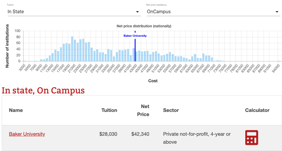 Screenshot taken of most and least expensive colleges in Kansas on 7/21/19