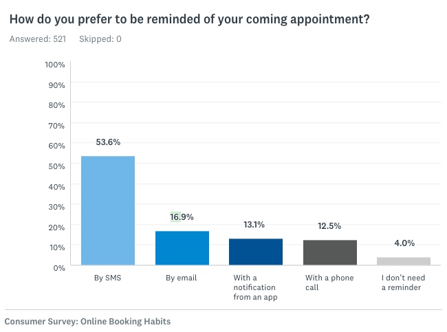 How do you prefer to be reminded of your coming appointment?