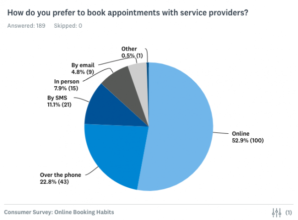 How do you prefer to book appointments with service providers - Under 35