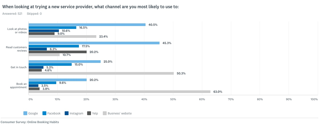 When looking at trying a new service provider, what channel are you most likely to use?