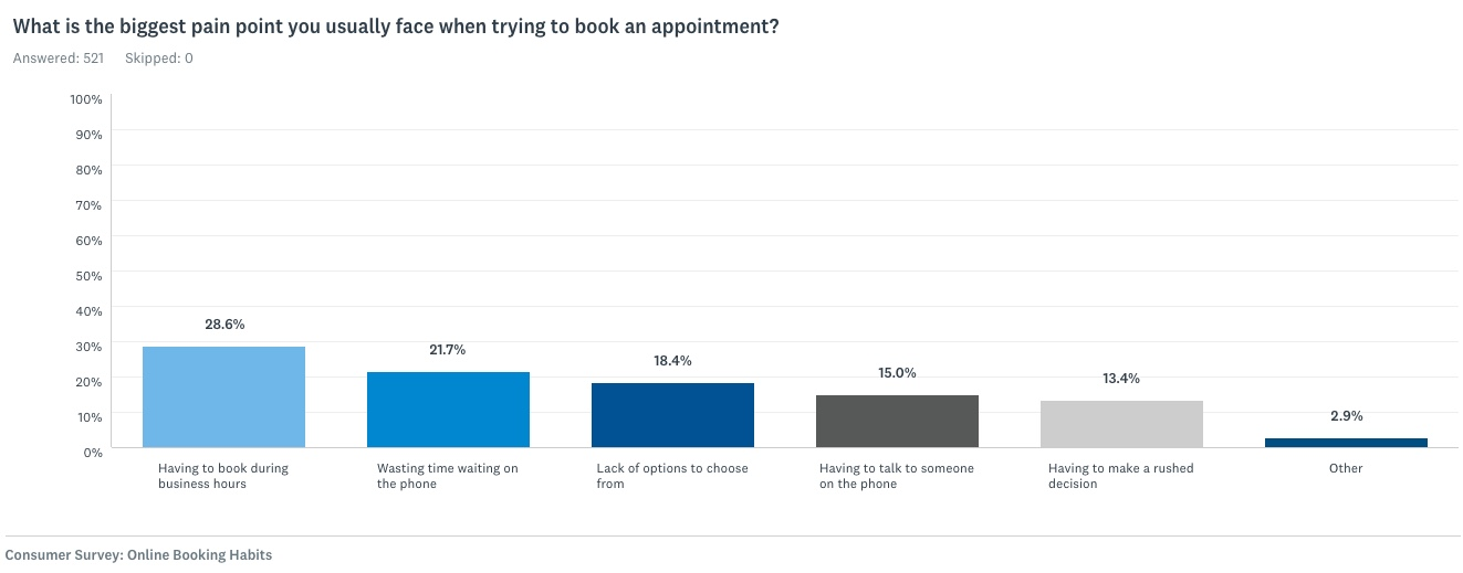 What is the biggest pain point you usually face when trying to book an appointment?