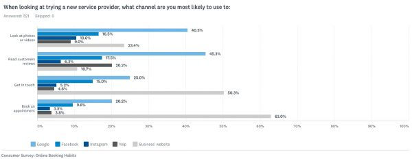 When looking at trying a new service provider, what channel are you most likely to use