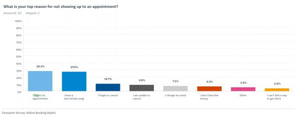 How to Send Appointment Confirmations and Reminders That Clients Will Actually Follow - chart1