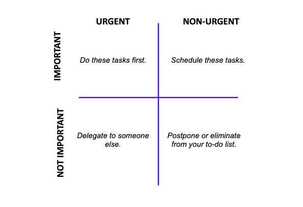 One of the best time management tips for small business owners is to use the right tools, such as the Eisenhower Matrix