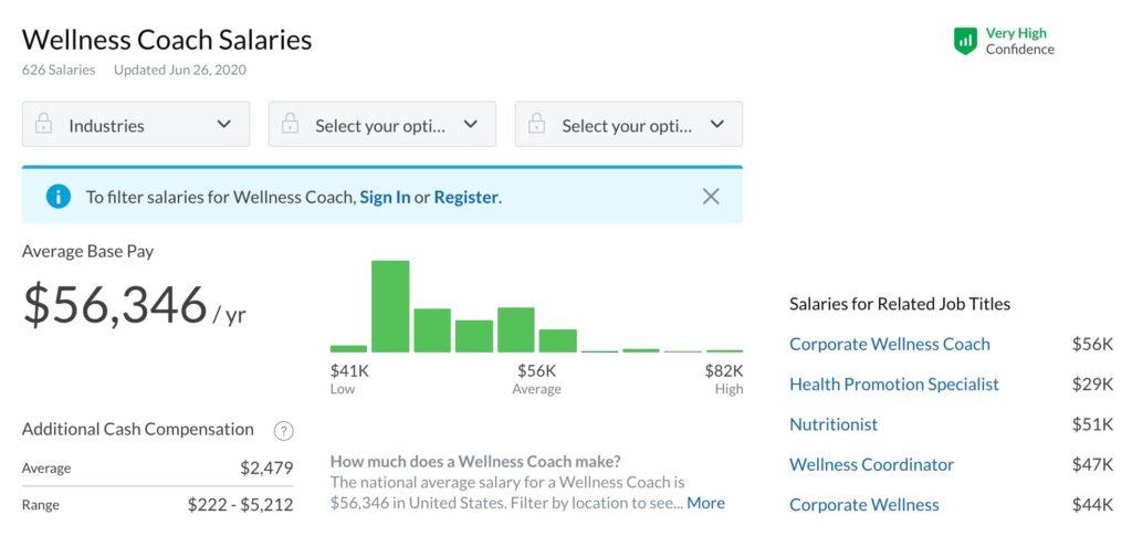 How to start a wellness coaching business: Wellness Coach Salaries