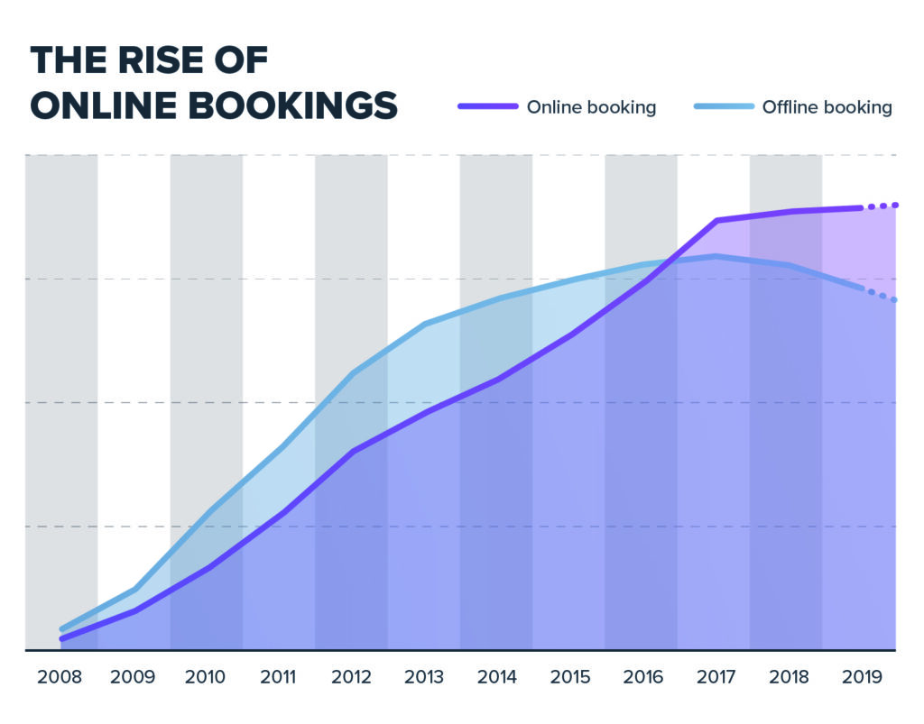 Spa Management Software: The rise of online bookings