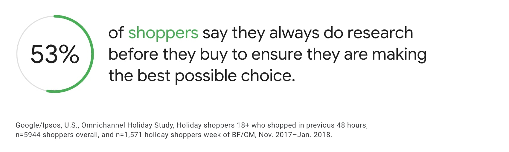 shoppers research before buying a service