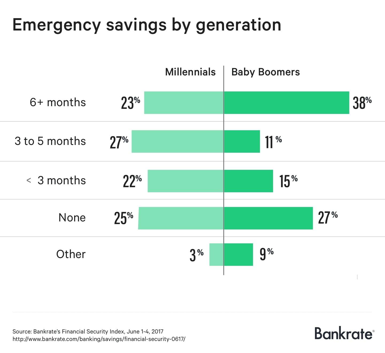 Emergency savings by generations