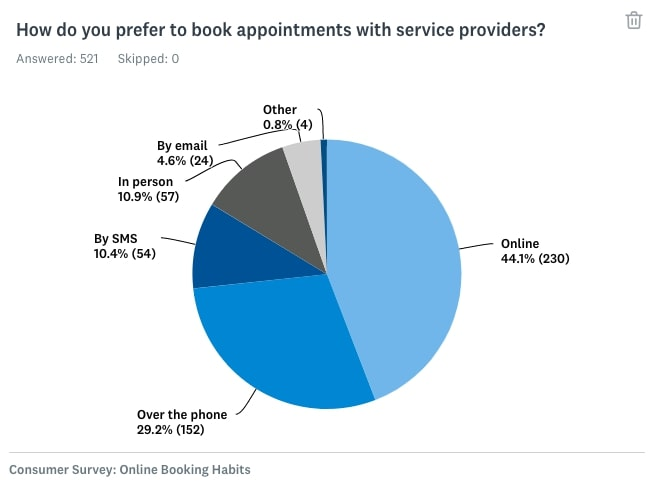 How do clients prefer to book appointments
