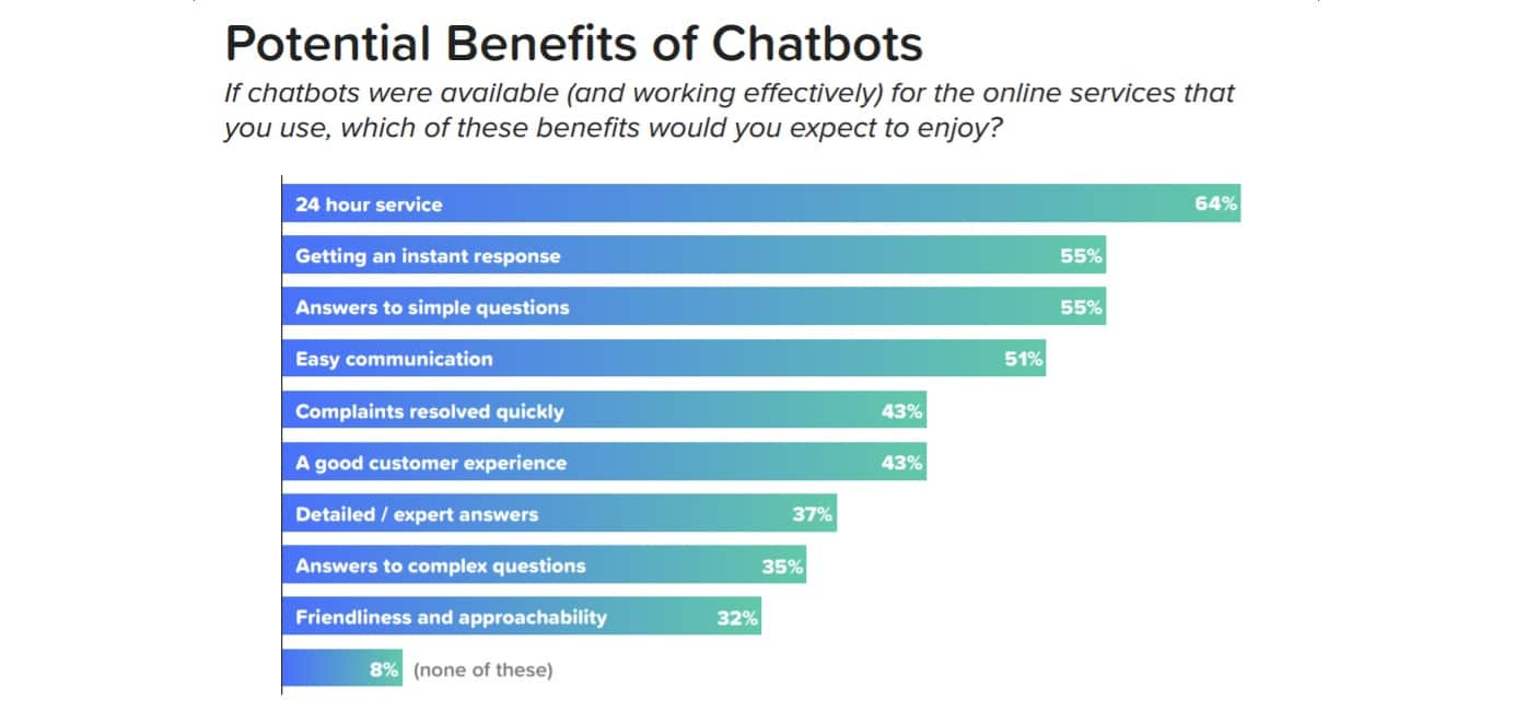 Top 12 Benefits of Chatbots: Comprehensive Guide [2020 update]