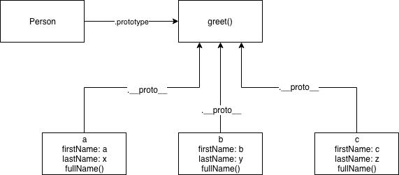 JavaScriptのPrototype周りの勉強