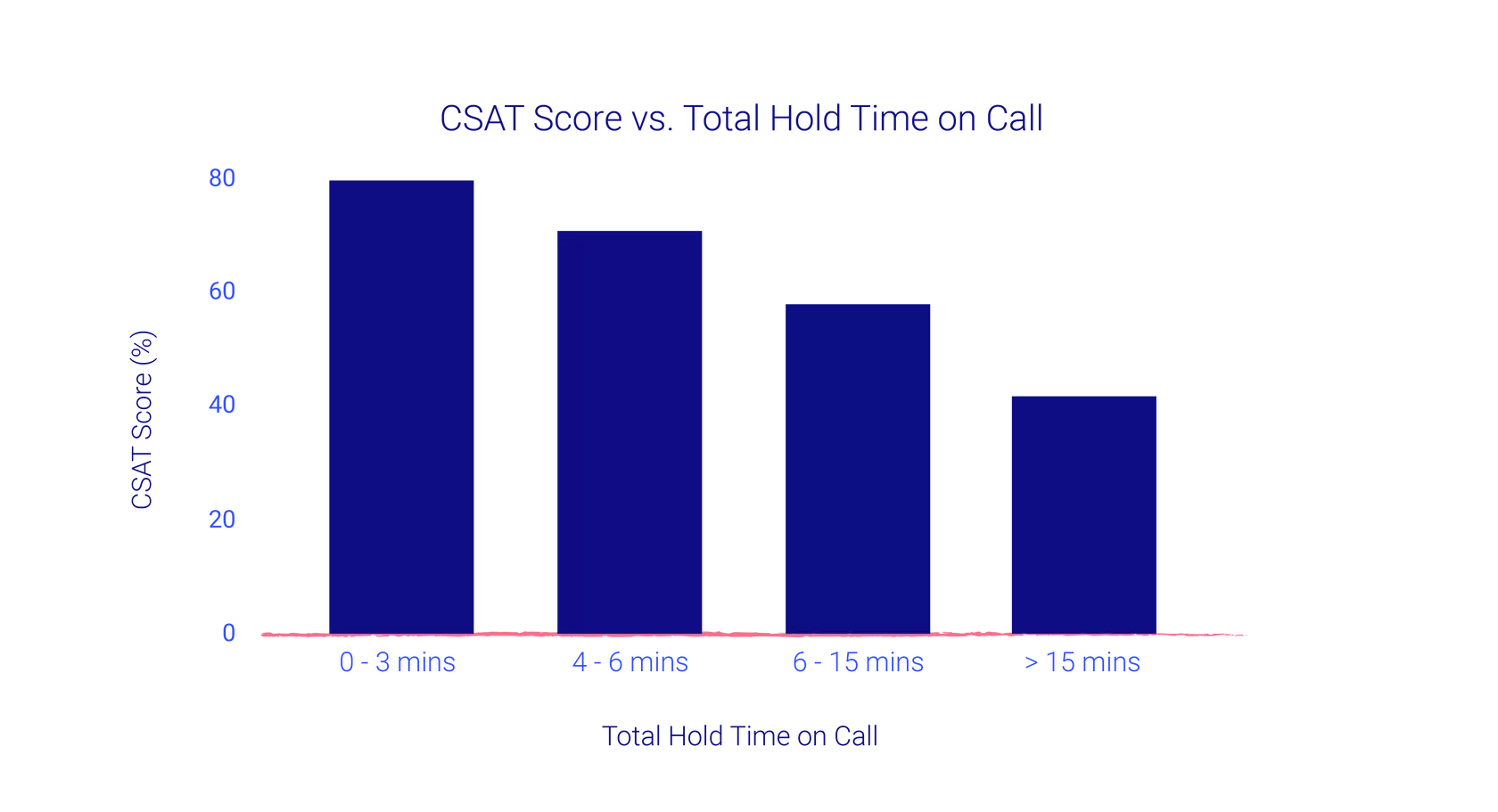 CSAT vs Hold Time On Call