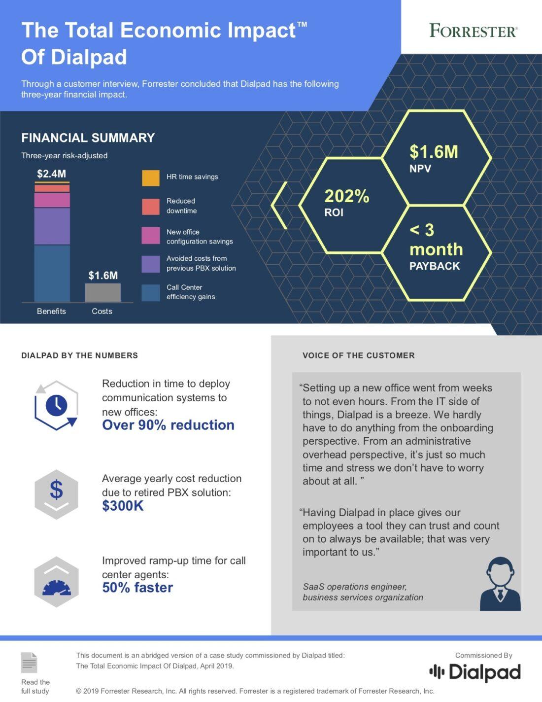 Dialpad Total Economic Impact Infographic