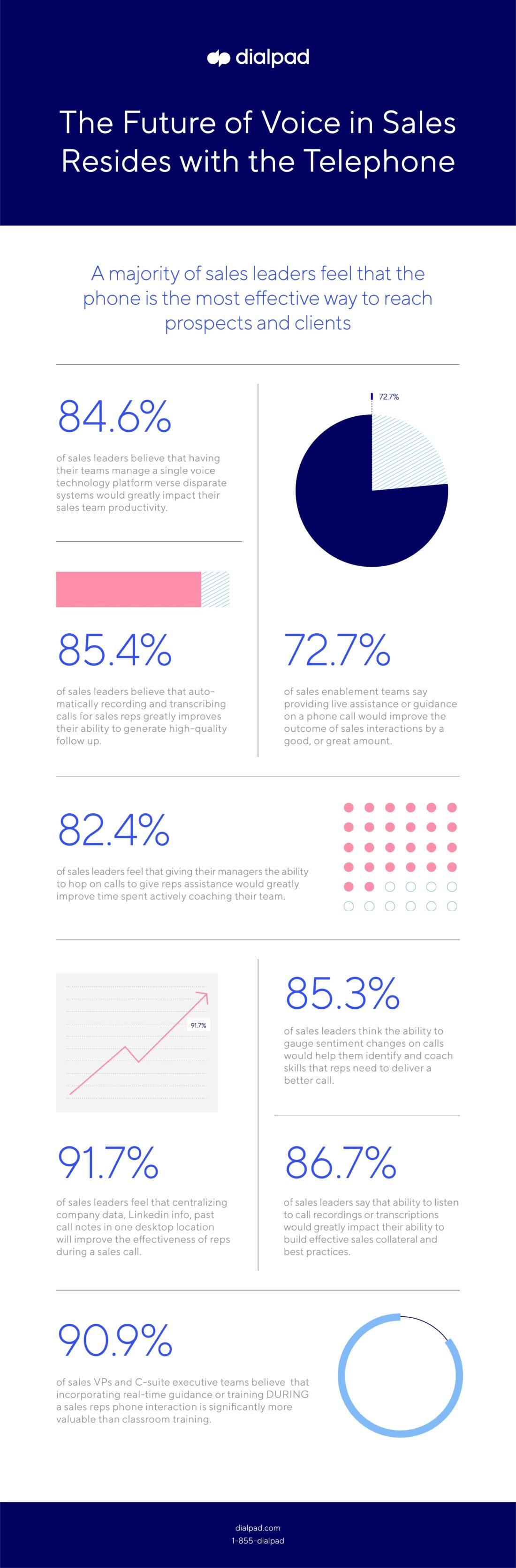 Deloitte Infographic