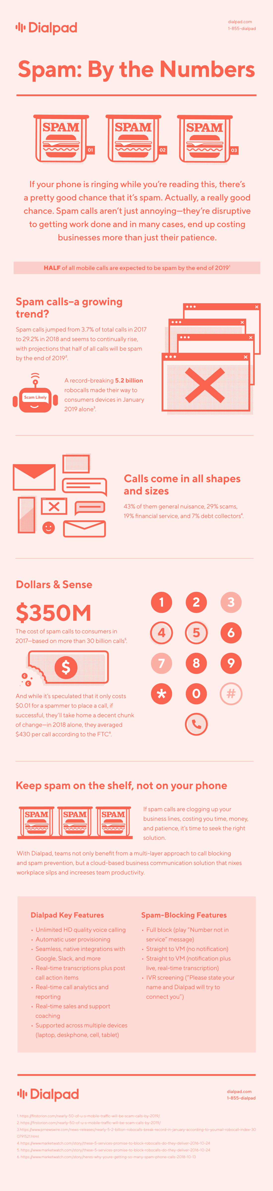 Dialpad Spam By The Numbers