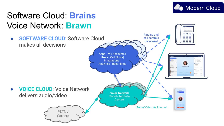 Dialpads cloud structure