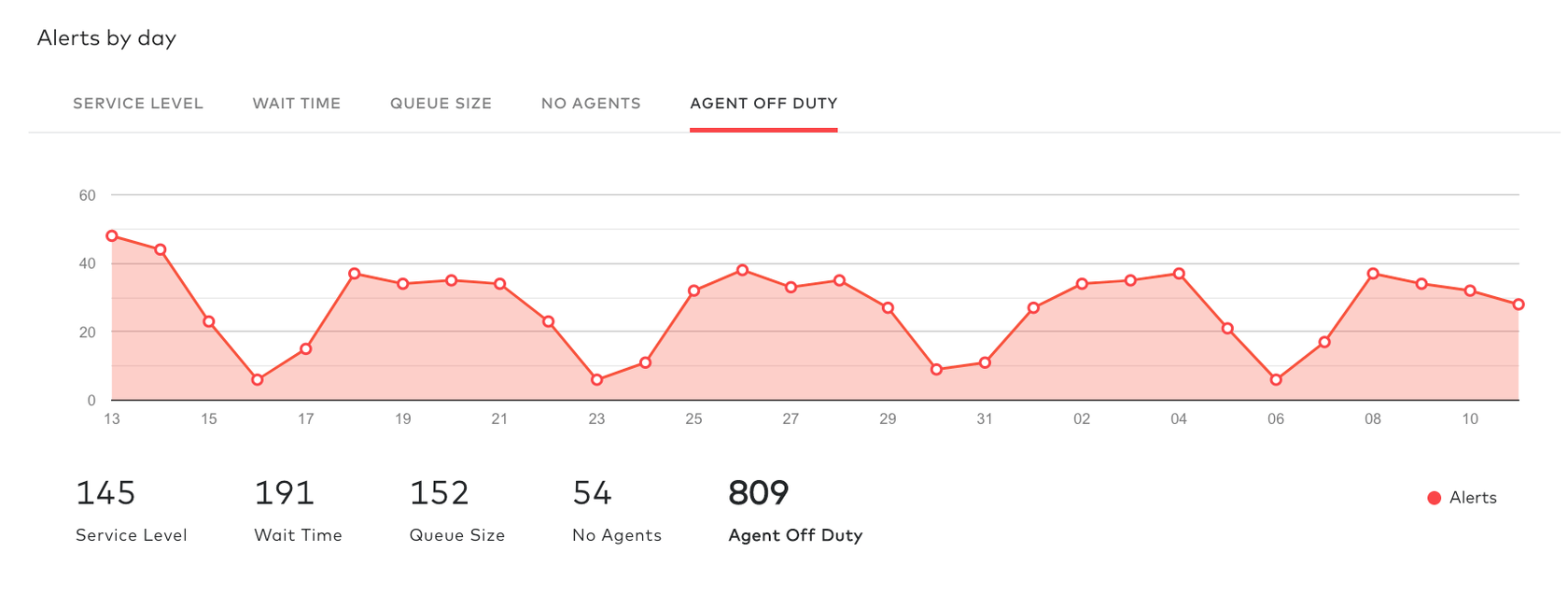 agent off duty analytics in dialpad contact center