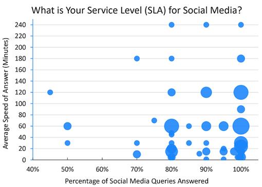SLA for social media