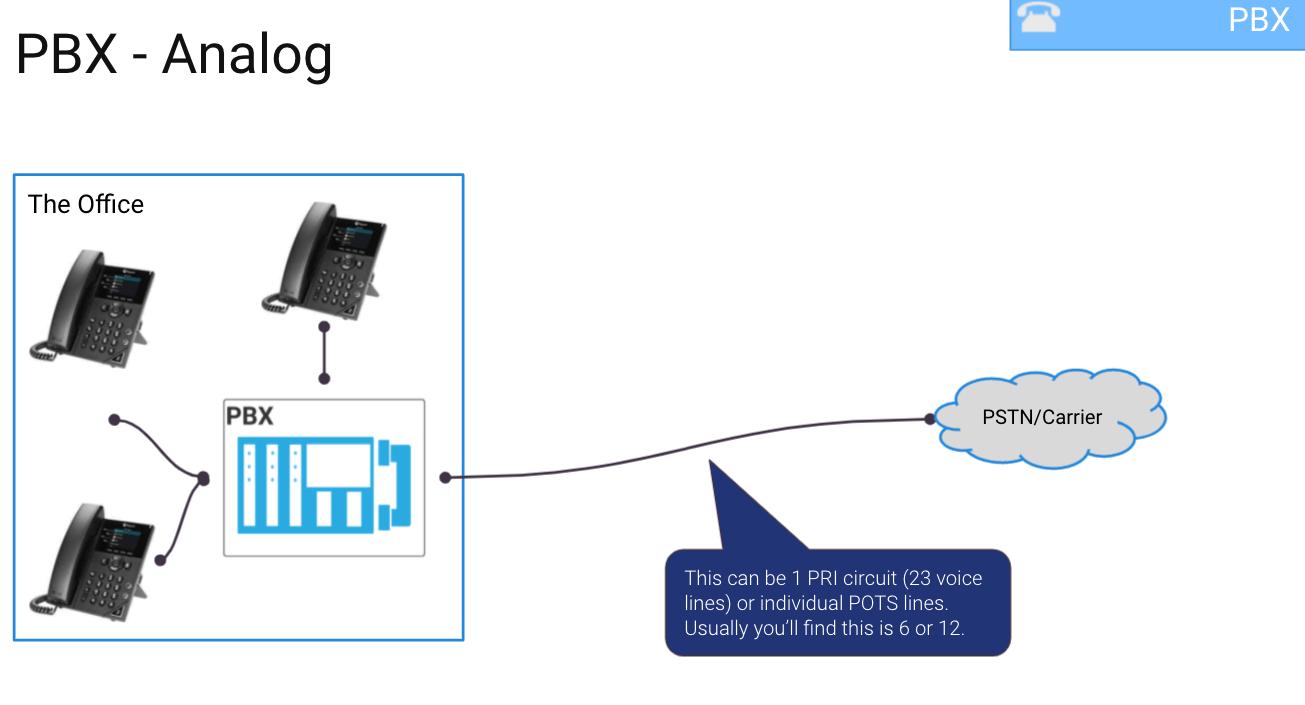 analog pbx diagram