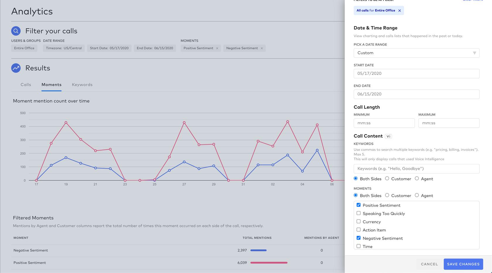 analytics dashboard showing customer sentiment in Dialpad