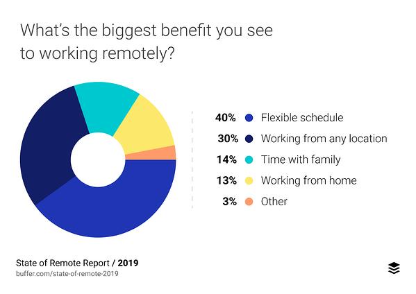 biggest benefit to working remotely statistics