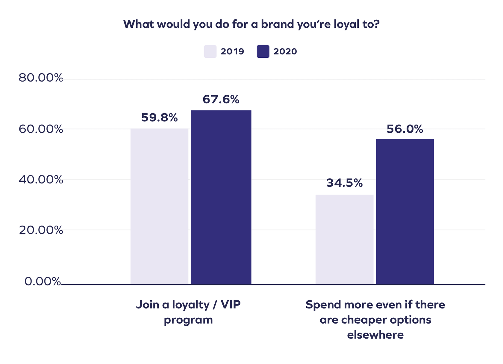 brand loyalty statistics