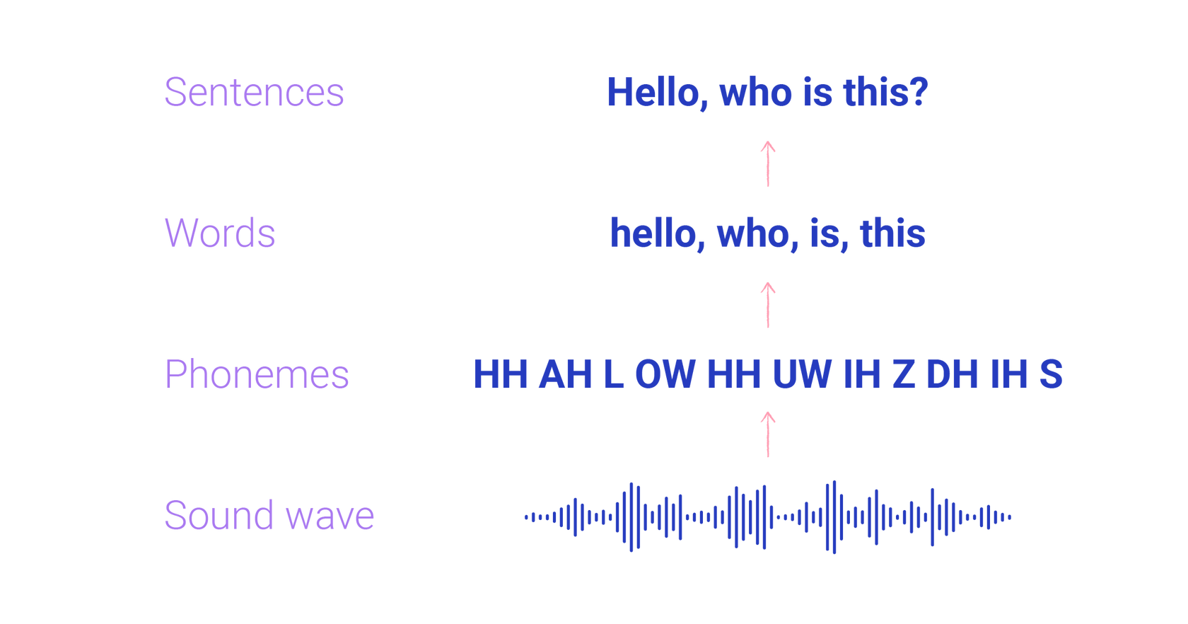building phonemes, words, and sentences in speech recognition