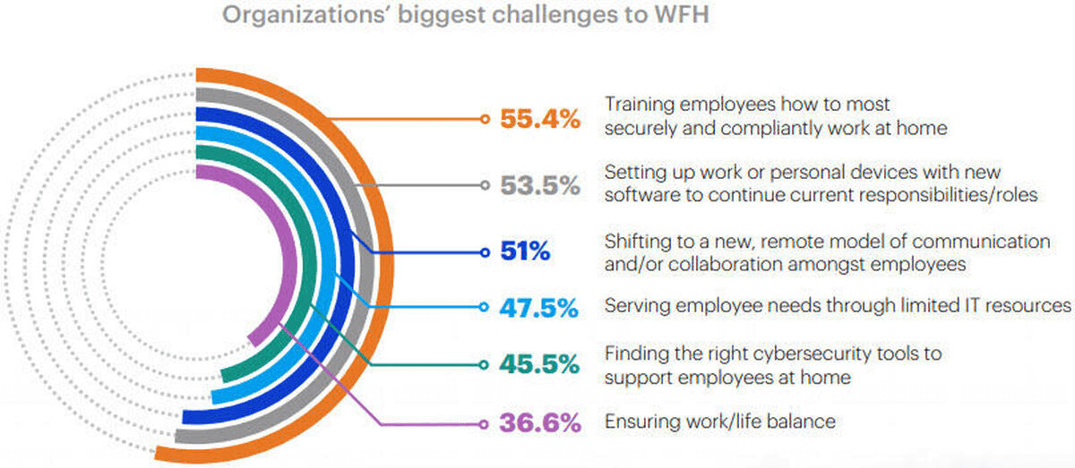 challenges of wfh