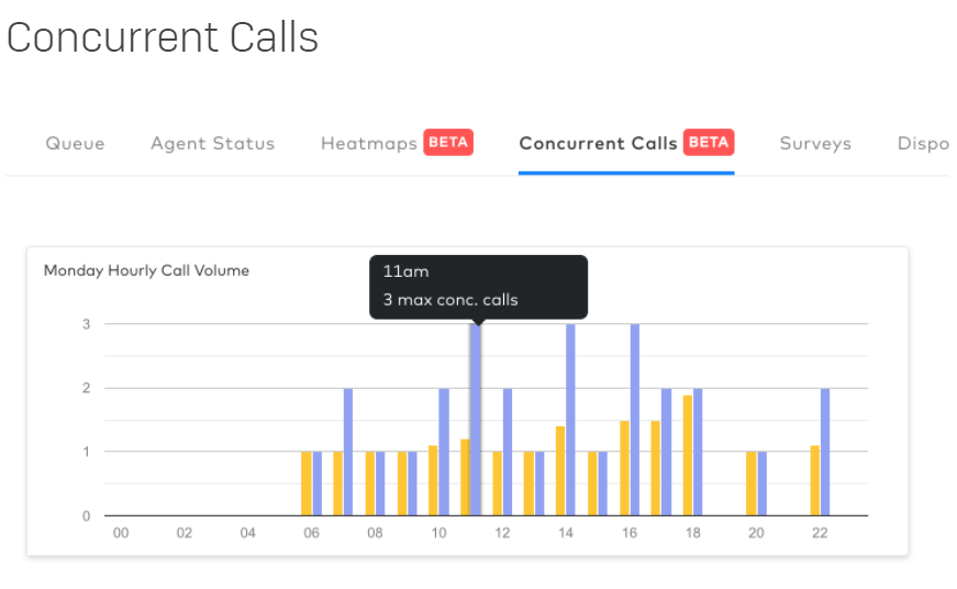 concurrent calls analytics view in dialpad contact center
