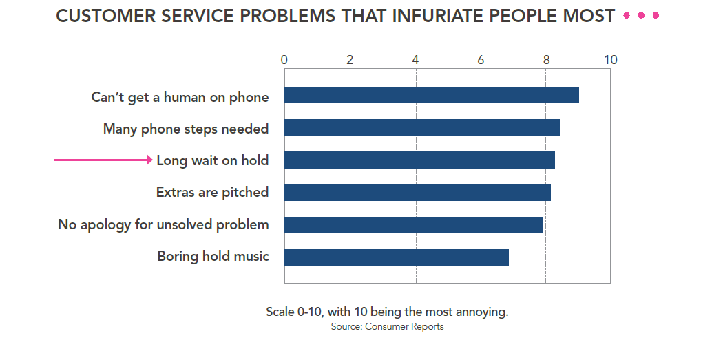 customer service problems that annoy people most