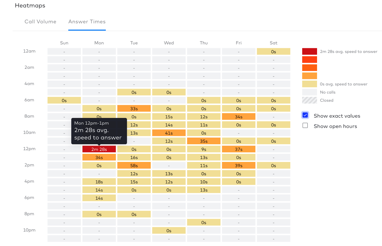 heatmap of average speed to answer in dialpad contact center