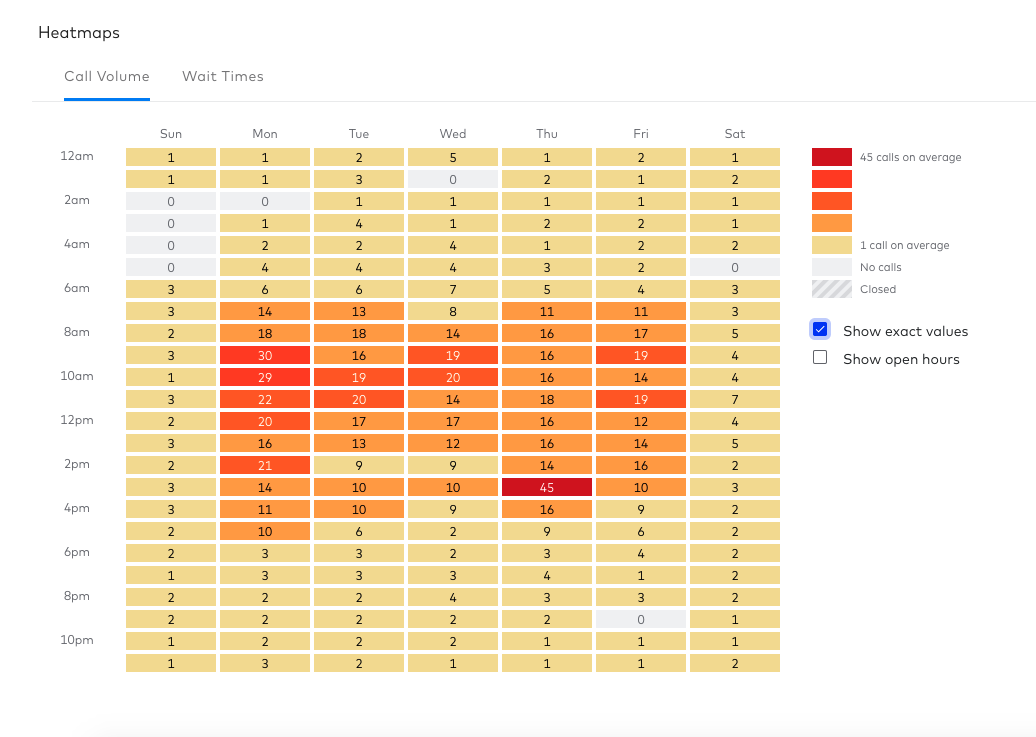 heatmap showing call volumes in dialpad contact center
