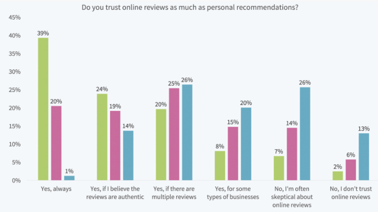 how much people trust online reviews
