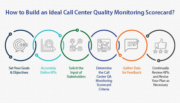 how to build standards for a call center
