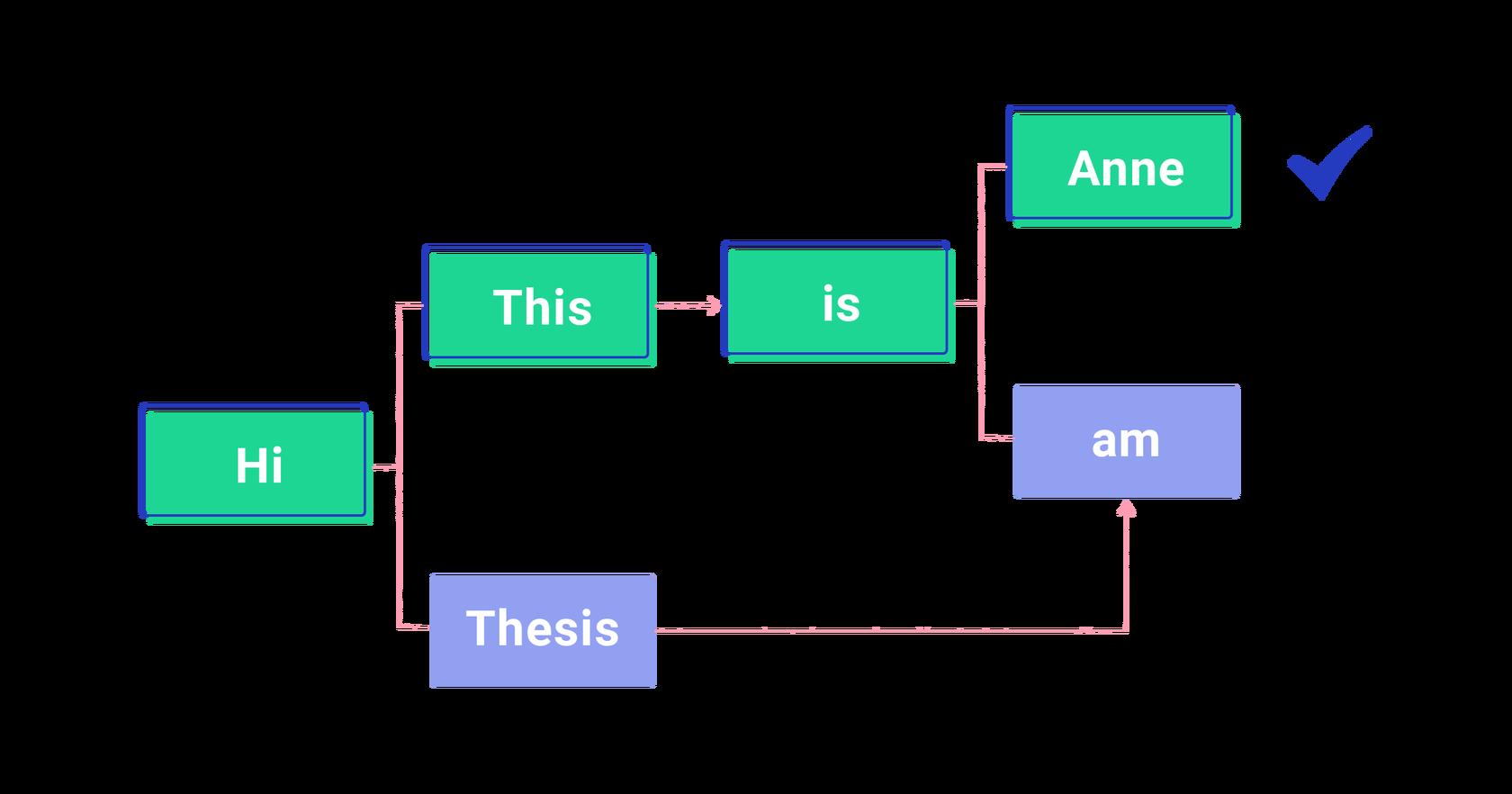 lattice path in automatic speech recognition