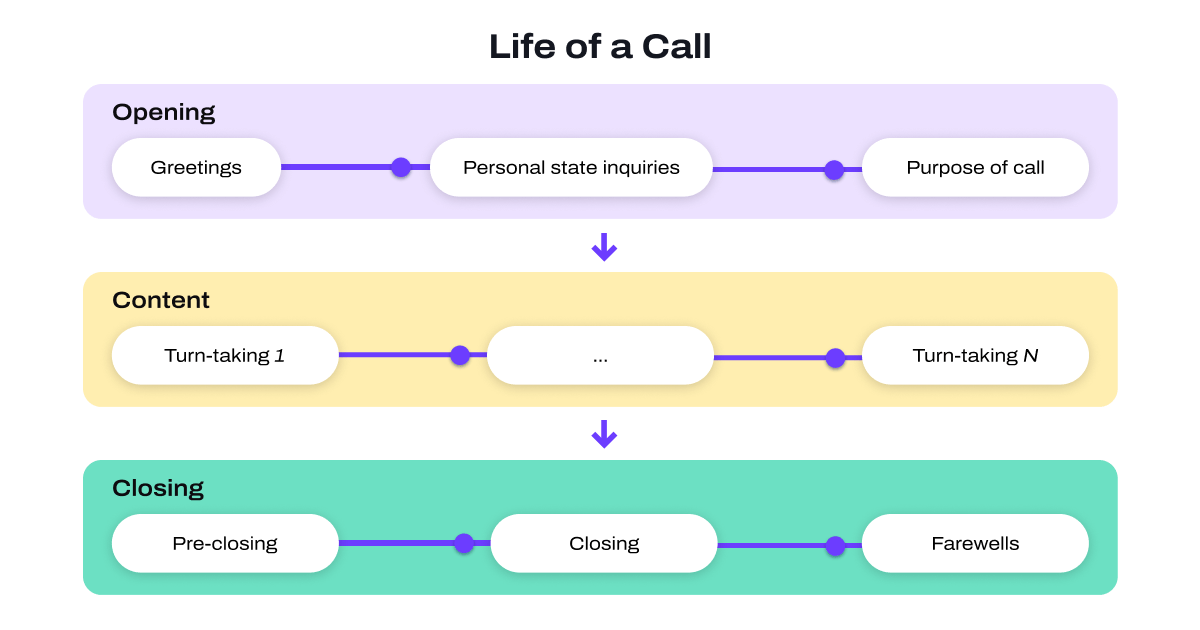 life of a call