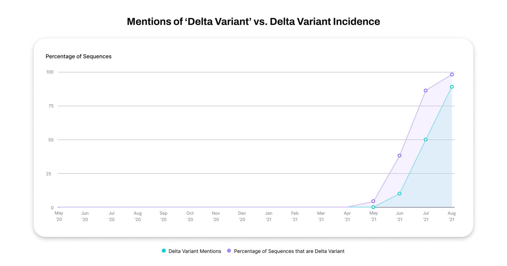mentions of delta variant statistics