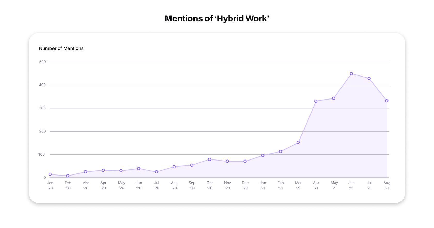 mentions of hybrid work statistics