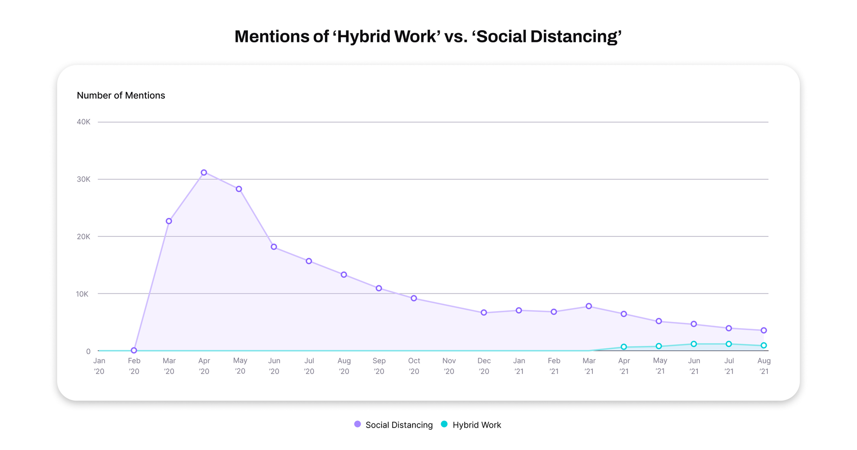 mentions of physical distancing statistics